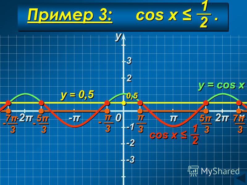 Пример 3: cos x. y = 0,5 y = cos x y y x x 0 0 0,50,5 0,50,5 π π -π-π -π-π 2π2π 2π2π -2π 2 2 3 3 -2 -3 1 1 2 2 cos x 1 1 2 2 π π 3 3 - - π π 3 3 5π5π 5π5π 3 3 - - 5π5π 5π5π 3 3 - - 7π7π 7π7π 3 3 7π7π 7π7π 3 3