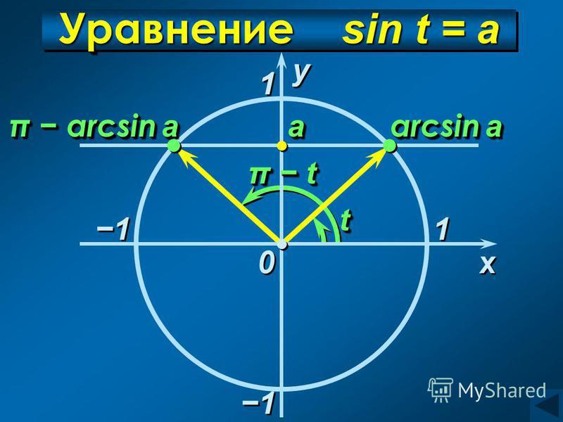 Уравнение sin t = а 1 1 x x у у 0 0 аа arcsin a π arcsin a 1 1 tt π tπ tπ tπ t π tπ tπ tπ t 1 1 1 1
