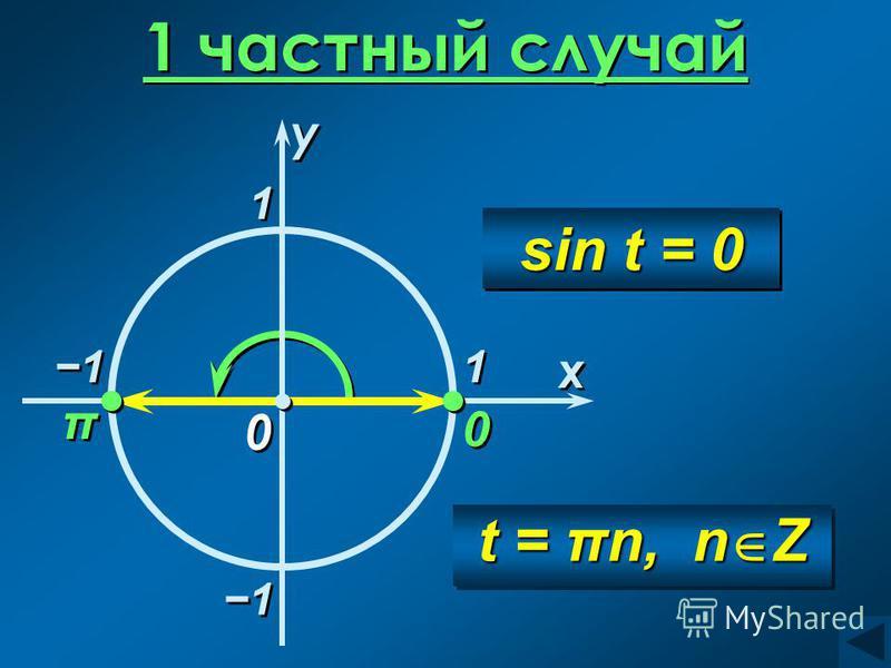 1 частный случай 0 0 x x 0 0 π π 1 1 1 1 t = πn, n Z sin t = 0 y y 1 1 1 1