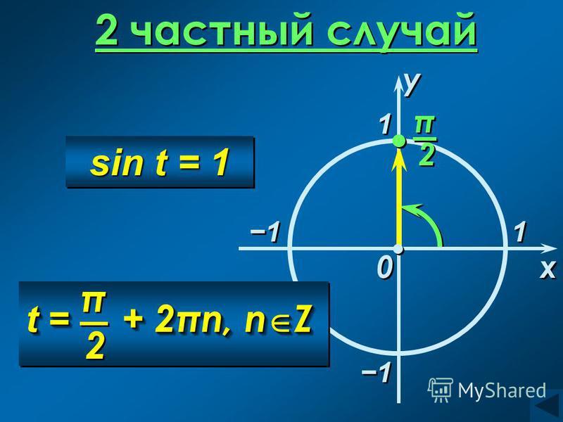 2 частный случай 1 1 x x 0 0 1 1 1 1 sin t = 1 1 1 t = + 2πn, n Z π π 2 2 y y π π 2 2