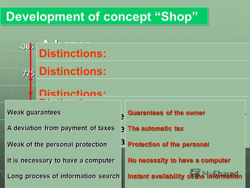 -365 775 1950 1990 2005 Development of concept Shop Development of concept Shop A bazar Shop Supermarket Internet-shop E-shop Distinctions: There is separate room Distinctions: Many of the various goods in one place Distinctions: There is no necessit