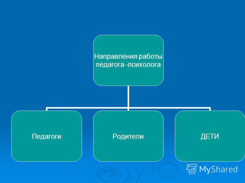 Направления работы педагога -психолога Педагоги РодителиДЕТИ