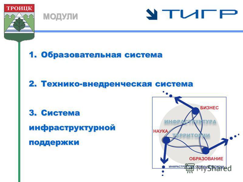 МОДУЛИ 1. Образовательная система 2.Технико-внедренческая система 3. Система инфоаструктурной поддержки