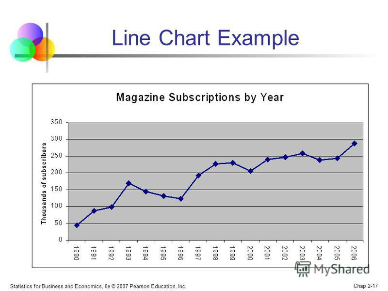 Statistics for Business and Economics, 6e © 2007 Pearson Education, Inc. Chap 2-17 Line Chart Example