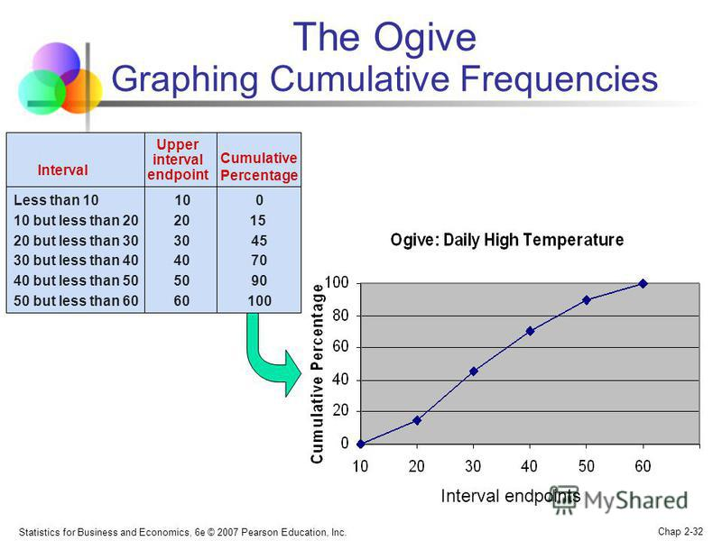 Statistics for Business and Economics, 6e © 2007 Pearson Education, Inc. Chap 2-32 The Ogive Graphing Cumulative Frequencies Interval endpoints Interval Less than 10 10 0 10 but less than 20 20 15 20 but less than 30 30 45 30 but less than 40 40 70 4