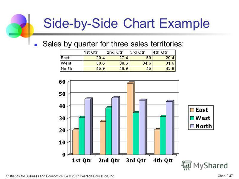 Statistics for Business and Economics, 6e © 2007 Pearson Education, Inc. Chap 2-47 Side-by-Side Chart Example Sales by quarter for three sales territories: