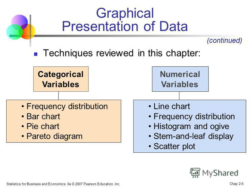 Statistics for Business and Economics, 6e © 2007 Pearson Education, Inc. Chap 2-6 Graphical Presentation of Data Techniques reviewed in this chapter: Categorical Variables Numerical Variables Frequency distribution Bar chart Pie chart Pareto diagram