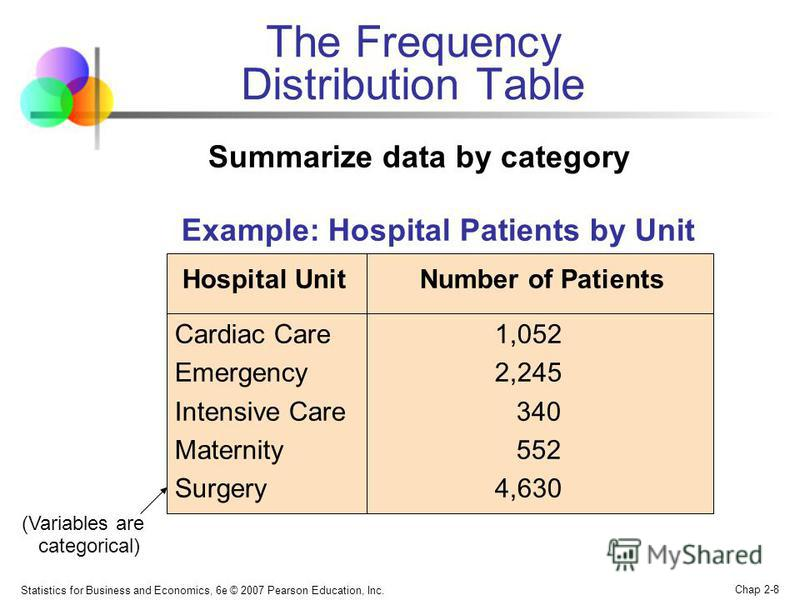 Statistics for Business and Economics, 6e © 2007 Pearson Education, Inc. Chap 2-8 The Frequency Distribution Table Example: Hospital Patients by Unit Hospital Unit Number of Patients Cardiac Care 1,052 Emergency 2,245 Intensive Care 340 Maternity 552