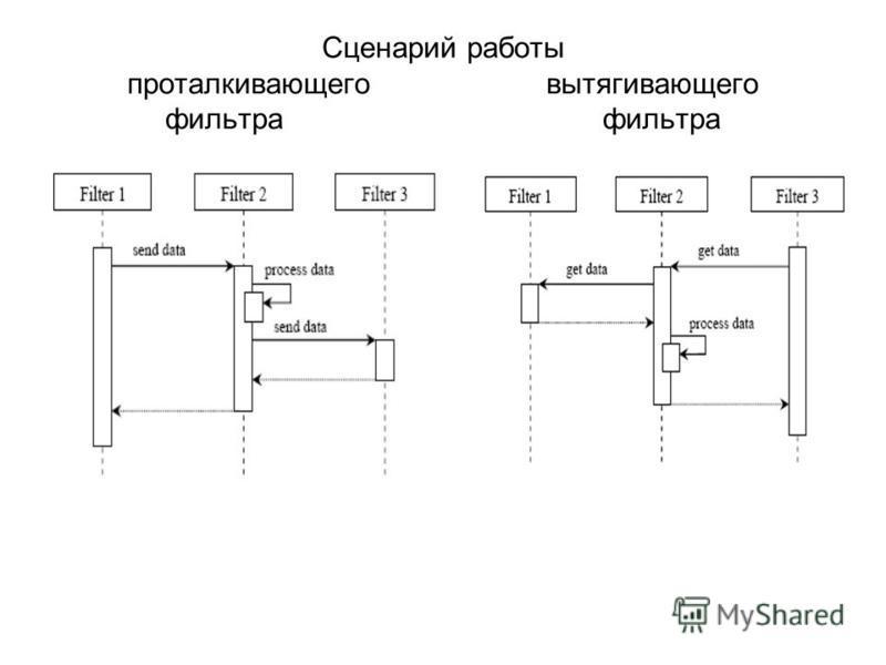 Сценарий работы проталкивающего вытягивающего фильтра фильтра