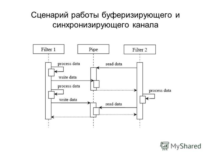 Сценарий работы буферизирующего и синхронизирующего канала