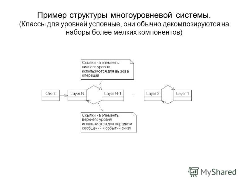 Пример структуры многоуровневой системы. (Классы для уровней условные, они обычно декомпозируются на наборы более мелких компонентов)