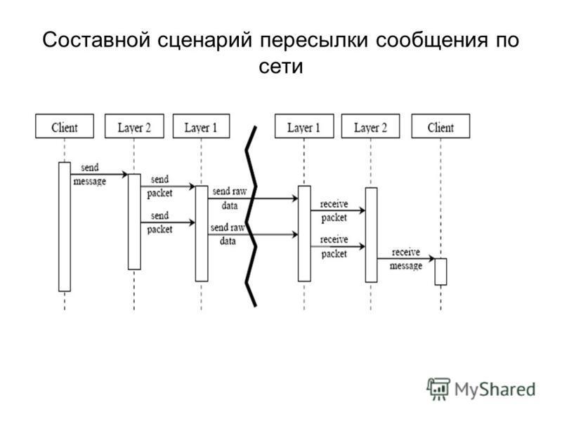 Составной сценарий пересылки сообщения по сети