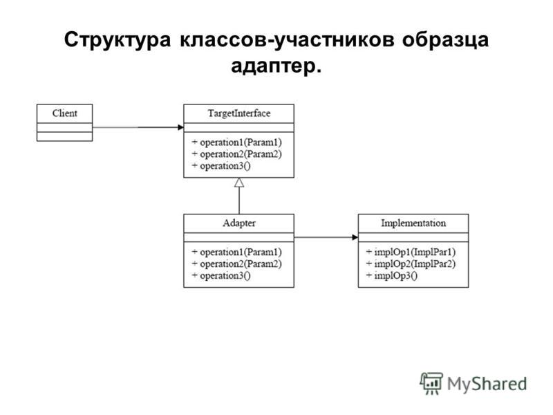 Структура классов-участников образца адаптер.