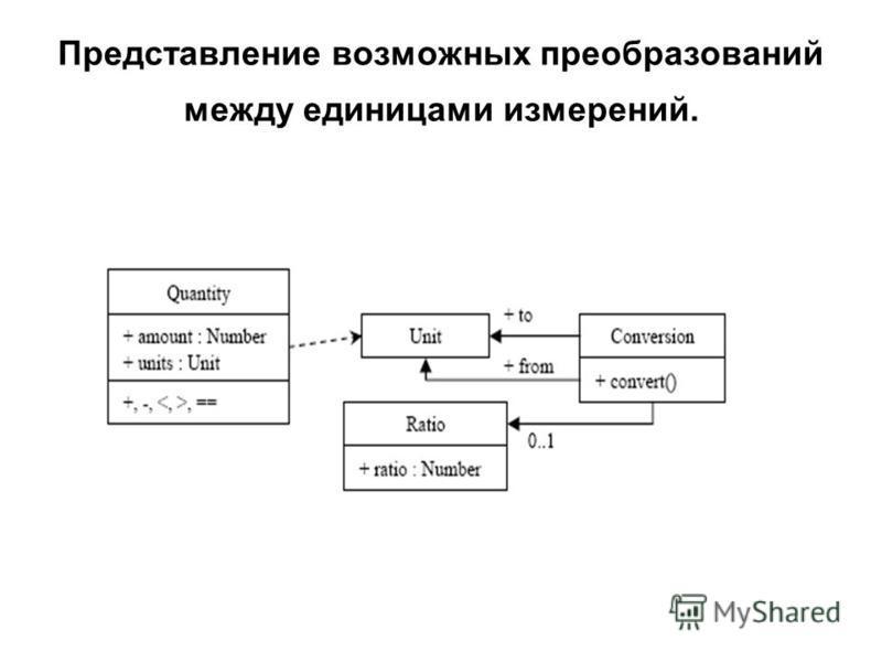 Представление возможных преобразований между единицами измерений.