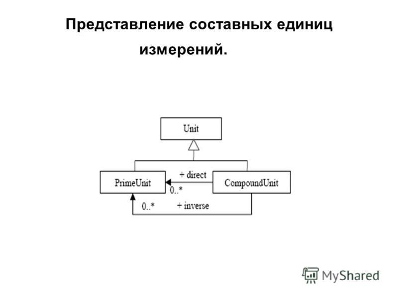 Представление составных единиц измерений.