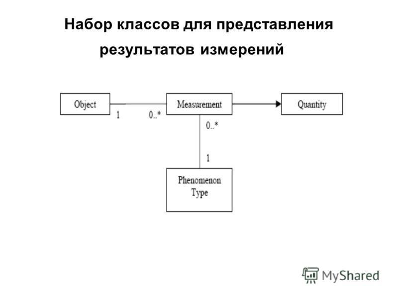 Набор классов для представления результатов измерений