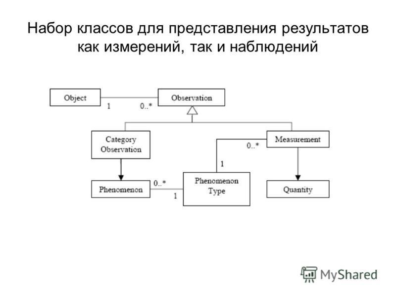 Набор классов для представления результатов как измерений, так и наблюдений