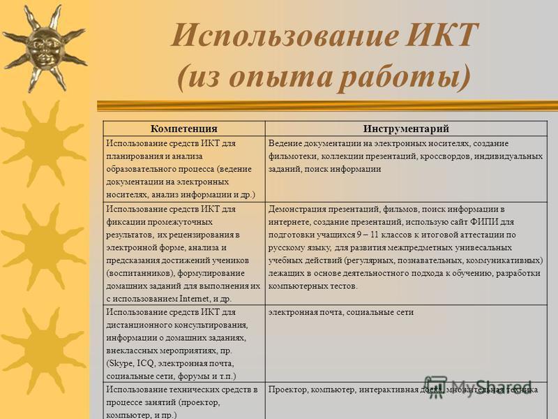 Использование ИКТ (из опыта работы) Компетенция Инструментарий Использование средств ИКТ для планирования и анализа образовательного процесса (ведение документации на электронных носителях, анализ информации и др.) Ведение документации на электронных