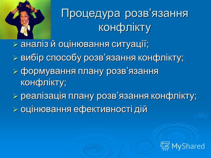 Процедура розвязання конфлікту аналіз й оцінювання ситуації; аналіз й оцінювання ситуації; вибір способу розвязання конфлікту; вибір способу розвязання конфлікту; формування плану розвязання конфлікту; формування плану розвязання конфлікту; реалізаці
