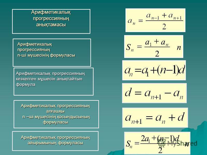 Арифметикалық прогрессияның алғашқы n –ші мүшесінің қосындысының формуласы Арифметикалық прогрессияның айырымының формуласы Арифметикалық прогрессияның алғашқы n –ші мүшесінің қосындысының формуласы Арифметикалық прогрессияның айырымының формуласы Ар