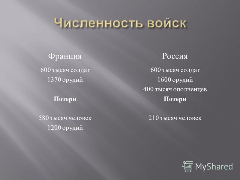 Франция 600 тысяч солдат 1370 орудий Потери 580 тысяч человек 1200 орудий Россия 600 тысяч солдат 1600 орудий 400 тысяч ополченцев Потери 210 тысяч человек