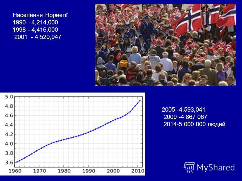 Церква Норвегії (лютерани): 85,7%; п'ятидесятники: 1%; католики: 1%; інші християни (православні, баптисти, мормони, Свідки Єгови та ін.): 2,4%; мусульмани: 1,8%; інші: 8,1% (2004). Норвегія має добре розвинену мережу автомобільних доріг. Загальне об