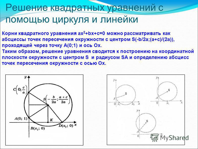 Решение квадратных уравнений с помощью циркуля и линейки Корни квадратного уравнения ax 2 +bx+c=0 можно рассматривать как абсциссы точек пересечения окружности с центром S(-b/2a;(a+c)/(2a)), проходящей через точку А(0;1) и ось Ox. Таким образом, реше