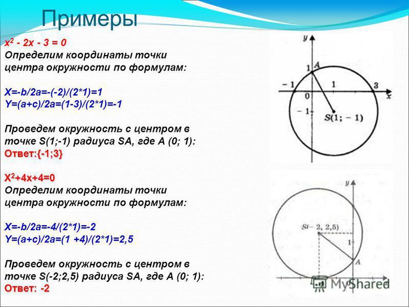 Примеры х 2 - 2 х - 3 = 0 Определим координаты точки центра окружности по формулам: X=-b/2a=-(-2)/(2*1)=1 Y=(a+c)/2a=(1-3)/(2*1)=-1 Проведем окружность с центром в точке S(1;-1) радиуса SA, где А (0; 1): Ответ:{-1;3} X 2 +4x+4=0 Определим координаты