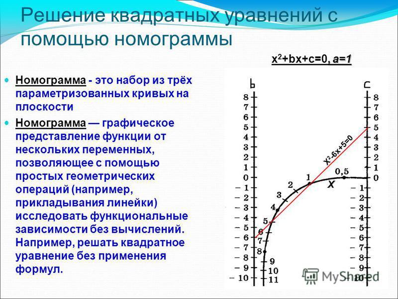 Решение квадратных уравнений с помощью номограммы Номограмма - это набор из трёх параметризованных кривых на плоскости Номограмма графическое представление функции от нескольких переменных, позволяющее с помощью простых геометрических операций (напри