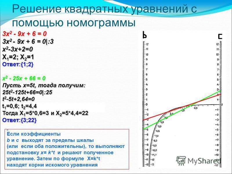 Решение квадратных уравнений с помощью номограммы 3x 2 - 9x + 6 = 0 3x 2 - 9x + 6 = 0|:3 x 2 -3x+2=0 X 1 =2; X 2 =1 Ответ:{1;2} x 2 - 25x + 66 = 0 Пусть x=5t, тогда получим: 25t 2 -125t+66=0|:25 t 2 -5t+2,64=0 t 1 =0,6; t 2 =4,4 Тогда X 1 =5*0,6=3 и