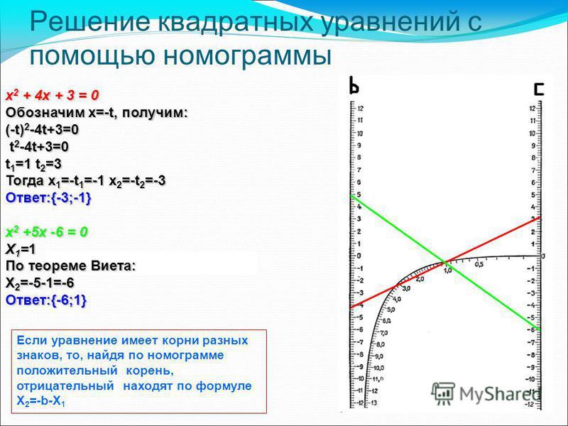 Решение квадратных уравнений с помощью номограммы x 2 + 4x + 3 = 0 Обозначим x=-t, получим: (-t) 2 -4t+3=0 t 2 -4t+3=0 t 2 -4t+3=0 t 1 =1 t 2 =3 Тогда x 1 =-t 1 =-1 x 2 =-t 2 =-3 Ответ:{-3;-1} x 2 +5x -6 = 0 X 1 =1 По теореме Виета: X 2 =-5-1=-6 Отве