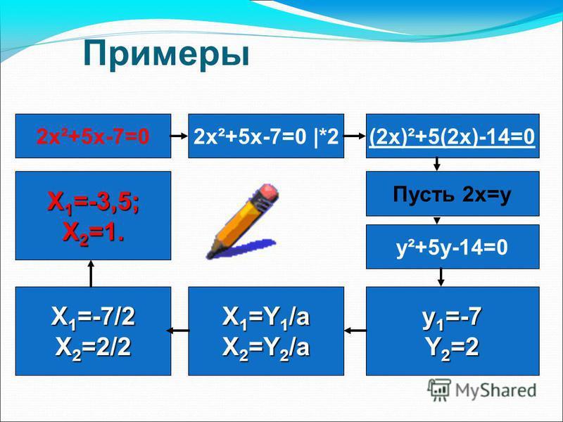 Примеры 2 х²+5 х-7=02 х²+5 х-7=0 |*2(2 х)²+5(2 х)-14=0 Пусть 2x=y y²+5y-14=0 y 1 =-7 Y 2 =2 X 1 =-3,5; X 2 =1. X 1 =-7/2 X 2 =2/2 X 1 =Y 1 /a X 2 =Y 2 /a