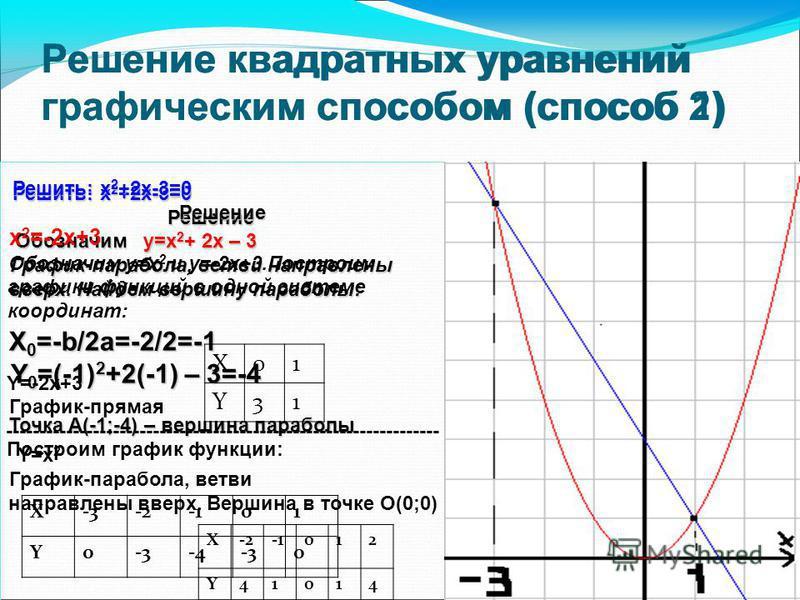 Решение квадратных уравнений графическим способом (способ 1) Решить: x 2 +2x-3=0 Решение Обозначим y=х 2 + 2 х – 3 График-парабола, ветви направлены График-парабола, ветви направлены вверх. Найдем вершину параболы: вверх. Найдем вершину параболы: X 0