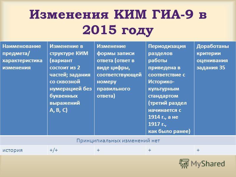 Изменения КИМ ГИА-9 в 2015 году Наименование предмета/ характеристика изменения Изменение в структуре КИМ (вариант состоит из 2 частей; задания со сквозной нумерацией без буквенных выражений А, В, С) Изменение формы записи ответа (ответ в виде цифры,