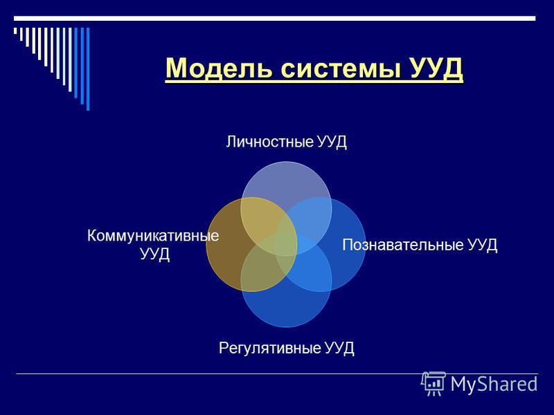 Модель системы УУД Личностные УУД Познавательные УУД Регулятивные УУД Коммуникативные УУД