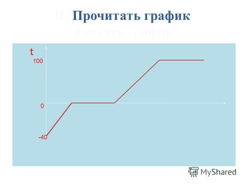 Пр Прочитать график очитать график t 0 -40 100