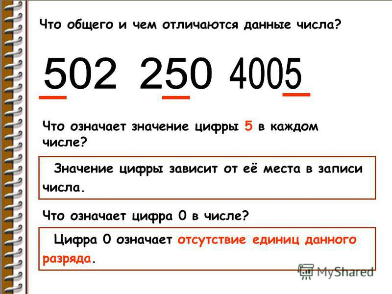 Что общего и чем отличаются данные числа? Что означает значение цифры 5 в каждом числе? Значение цифры зависит от её места в записи числа. Что означает цифра 0 в числе? Цифра 0 означает отсутствие единиц данного разряда.