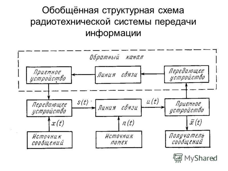 1 Обобщённая структурная схема радиотехнической системы передачи информации