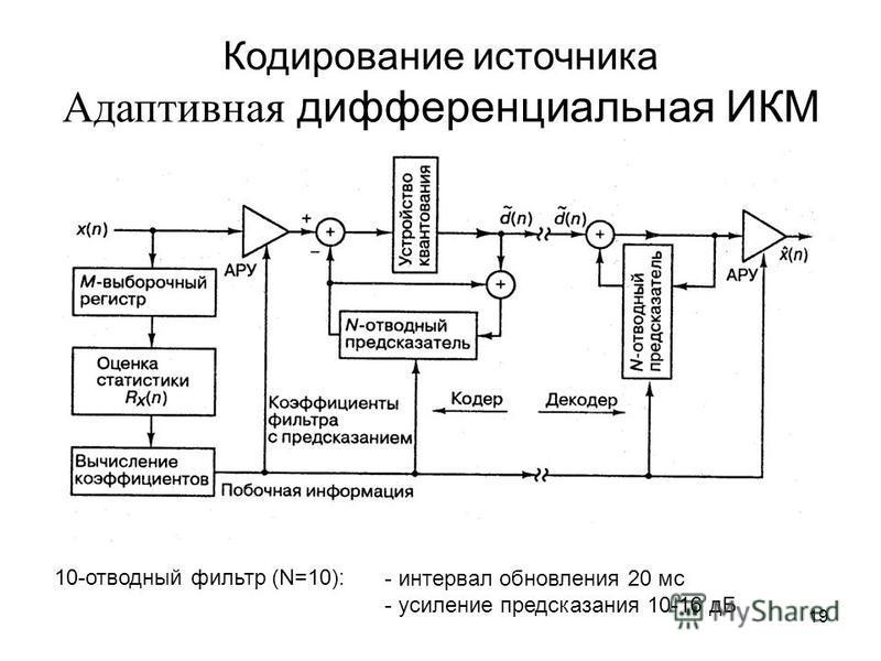 19 Кодирование источника Адаптивная дифференциальная ИКМ - интервал обновления 20 мс - усиление предсказания 10-16 дБ 10-отводный фильтр (N=10):