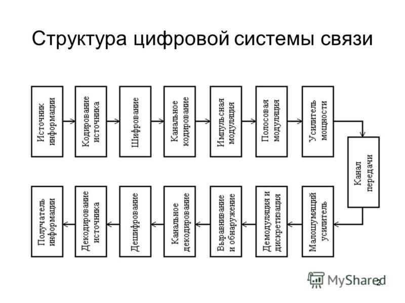 2 Структура цифровой системы связи