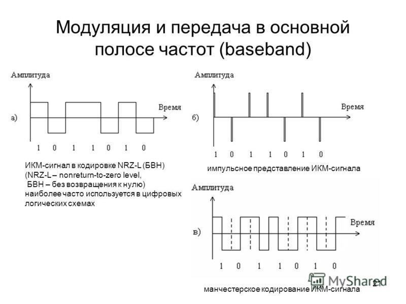 21 Модуляция и передача в основной полосе частот (baseband) ИКМ-сигнал в кодировке NRZ-L (БВН) (NRZ-L – nonreturn-to-zero level, БВН – без возвращения к нулю) наиболее часто используется в цифровых логических схемах импульсное представление ИКМ-сигна