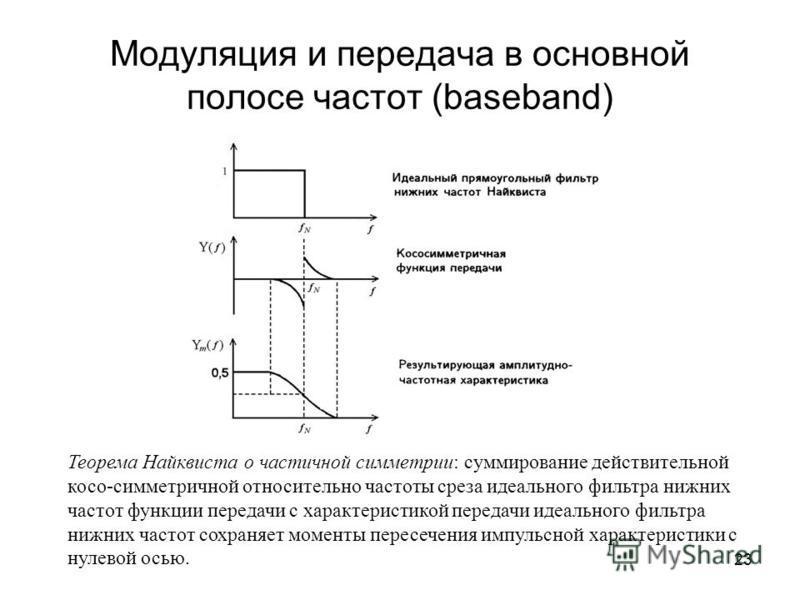 23 Модуляция и передача в основной полосе частот (baseband) Теорема Найквиста о частичной симметрии: суммирование действительной косо-симметричной относительно частоты среза идеального фильтра нижних частот функции передачи с характеристикой передачи