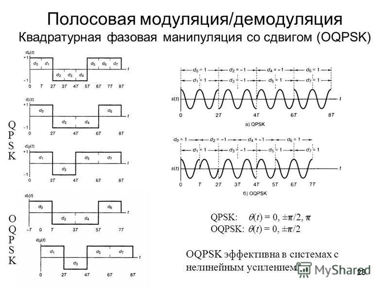 28 Полосовая модуляция/демодуляция Квадратурная фазовая манипуляция со сдвигом (OQPSK) QPSKQPSK OQPSKOQPSK QPSK: (t) = 0, ± /2, OQPSK: (t) = 0, ± /2 OQPSK эффективна в системах с нелинейным усилением