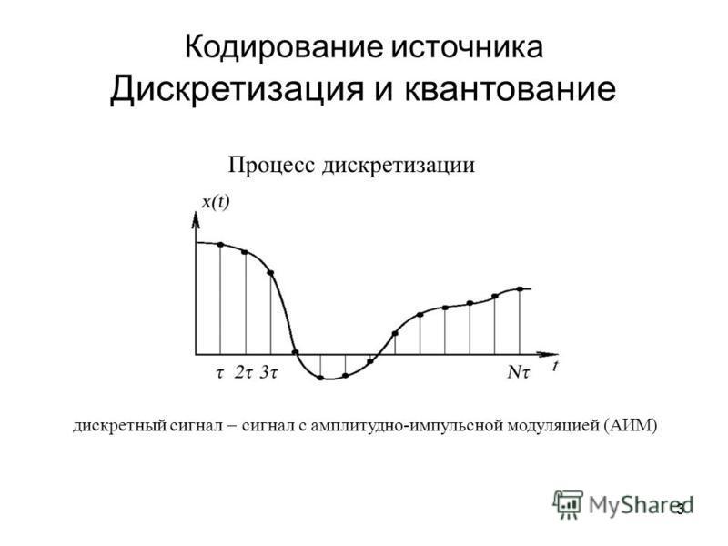 3 дискретный сигнал сигнал с амплитудно-импульсной модуляцией (АИМ) Кодирование источника Дискретизация и квантование Процесс дискретизации