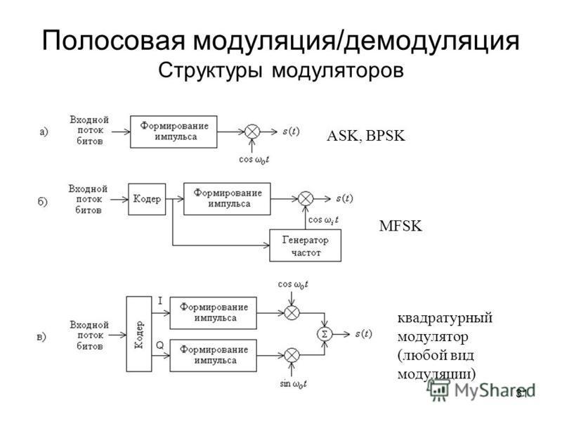 31 Полосовая модуляция/демодуляция Структуры модуляторов ASK, BPSK MFSK квадратурный модулятор (любой вид модуляции)