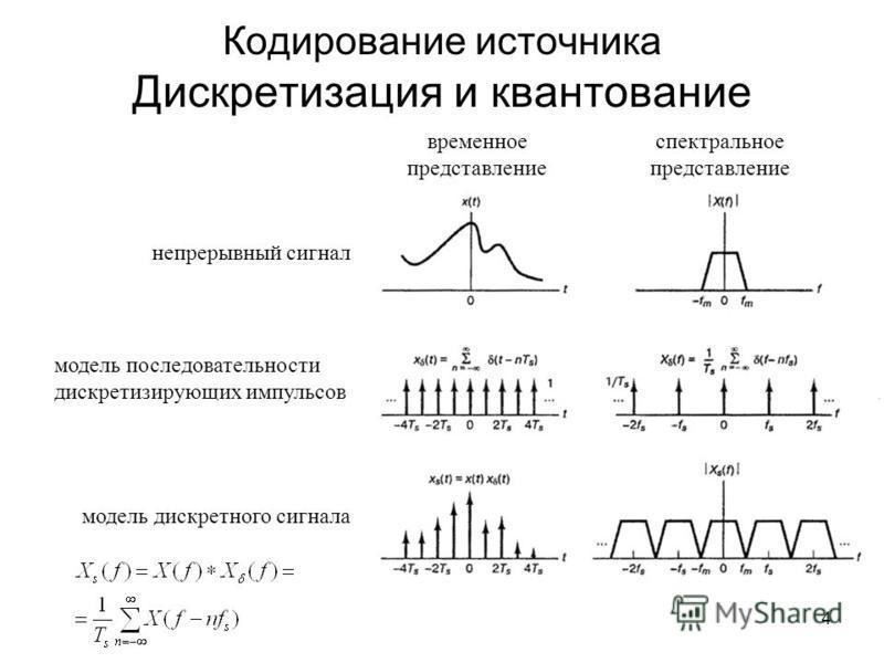4 Кодирование источника Дискретизация и квантование непрерывный сигнал модель последовательности дискретизирующих импульсов модель дискретного сигнала временное представление спектральное представление