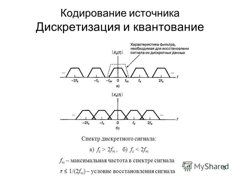 5 Кодирование источника Дискретизация и квантование Спектр дискретного сигнала: а) f s > 2f m, б) f s < 2f m f m – максимальная частота в спектре сигнала 1/(2f m ) – условие восстановления сигнала