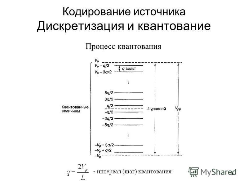 6 Кодирование источника Дискретизация и квантование - интервал (шаг) квантования Процесс квантования