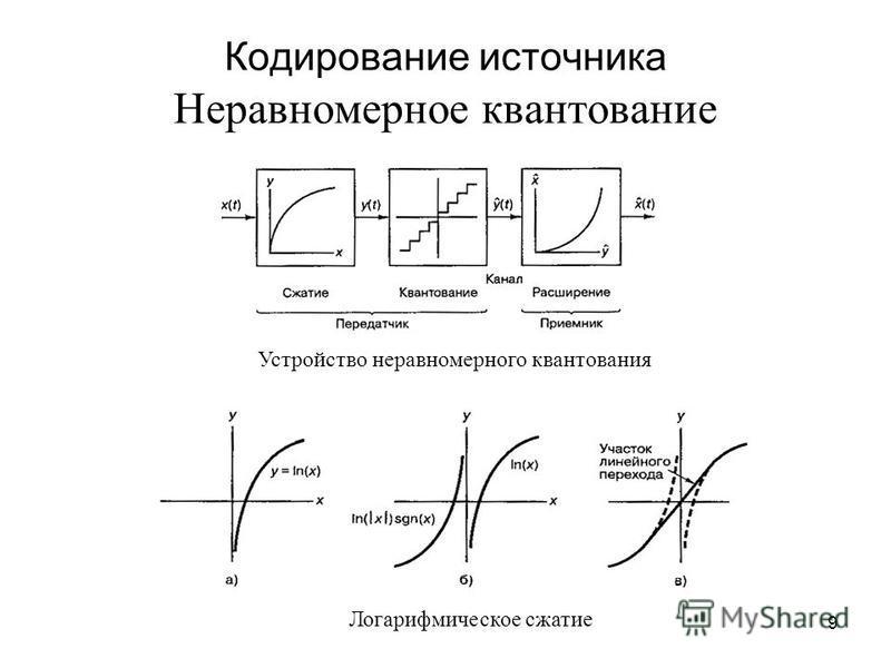 9 Кодирование источника Неравномерное квантование Устройство неравномерного квантования Логарифмическое сжатие
