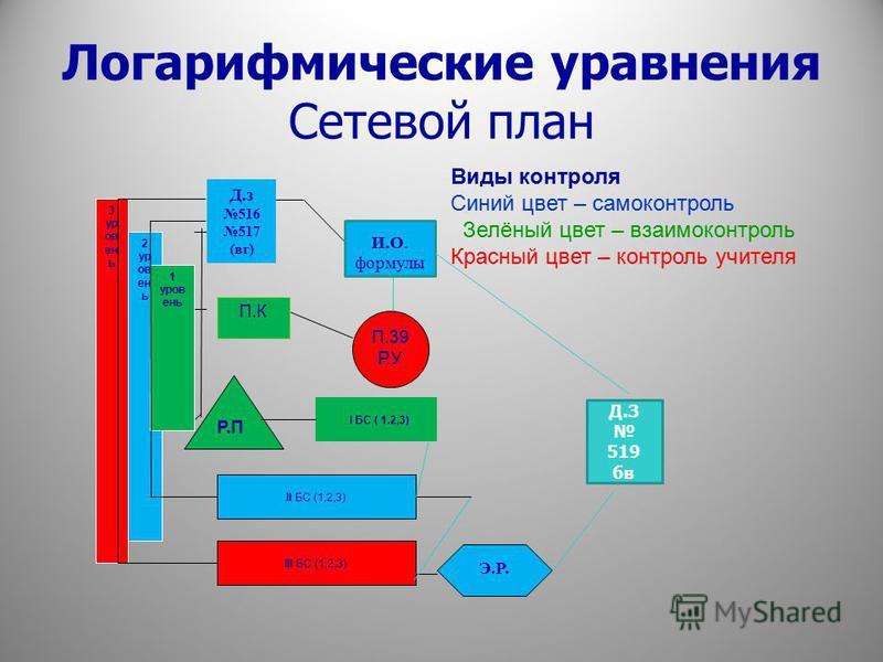 Сотевой план Сотевой план ( маршрут продвижения) – это наглядная модель учебного процесса, составленная для ученика на основе тематического плана учителя, которая позволяот учащемуся видоть весь объём учебной работы, которую он должен выполнить за оп